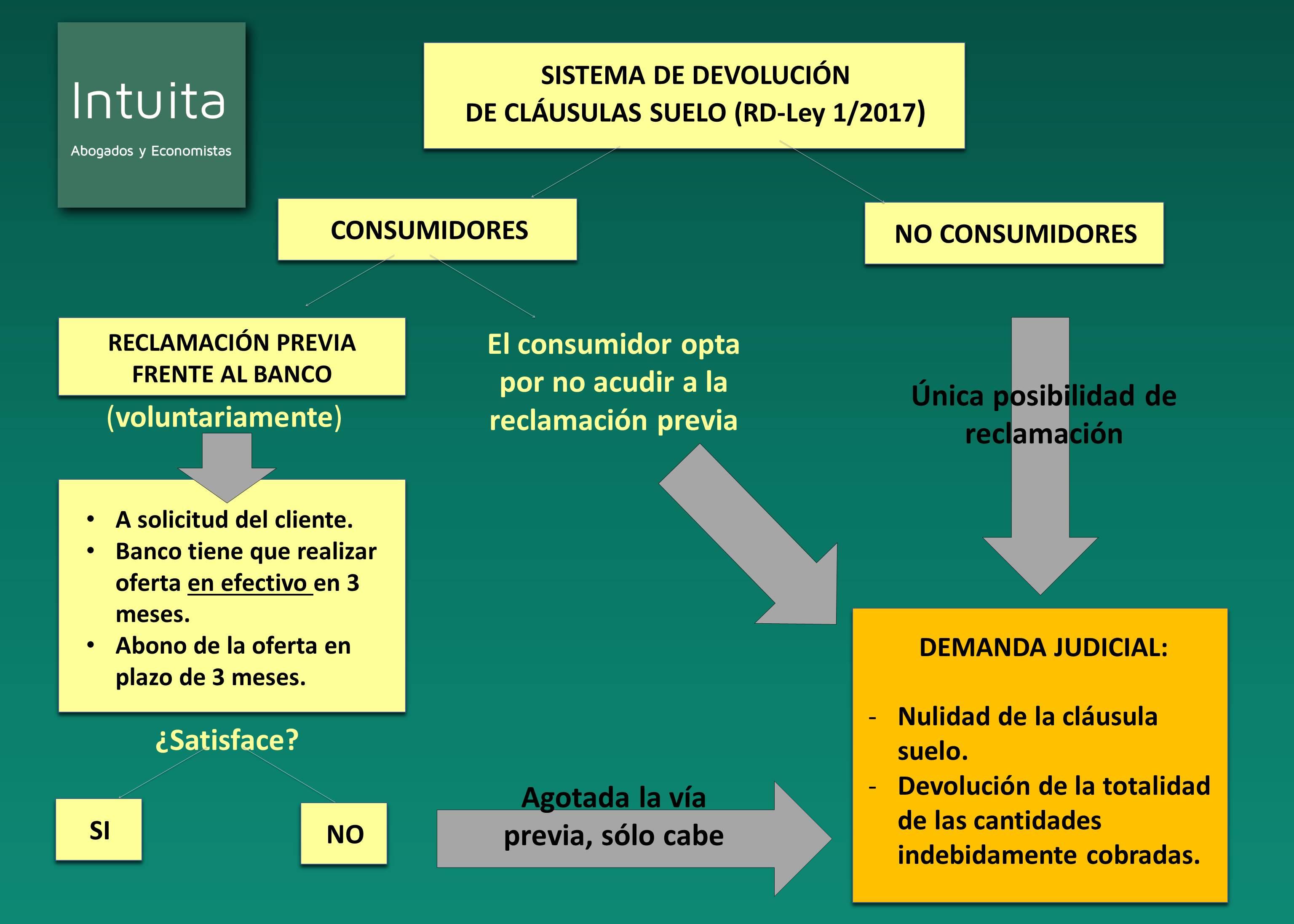 procedimiento-para-reclamar-la-clausula-suelo